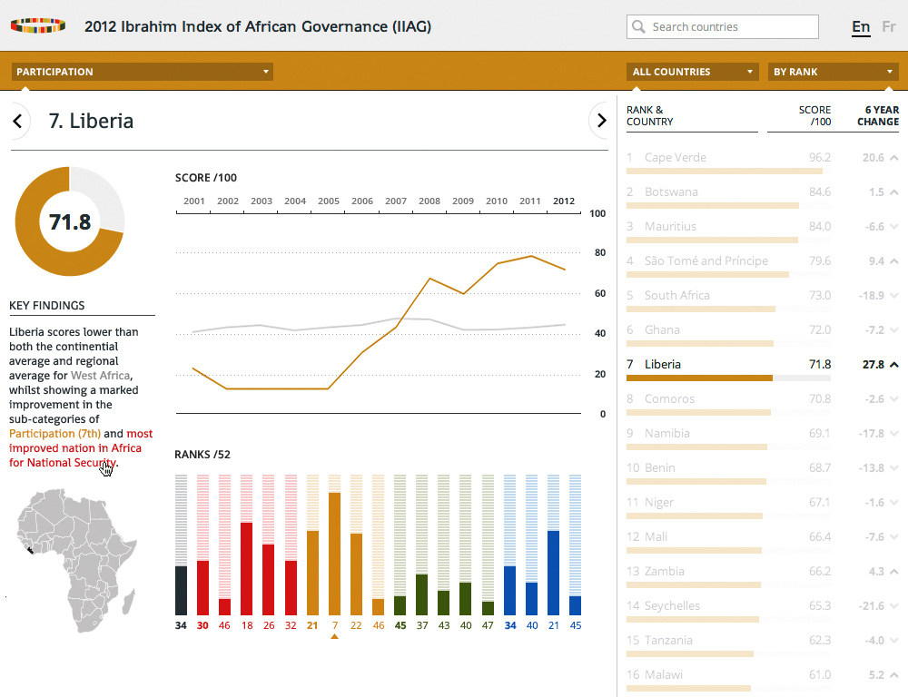 African governance: Liberia data