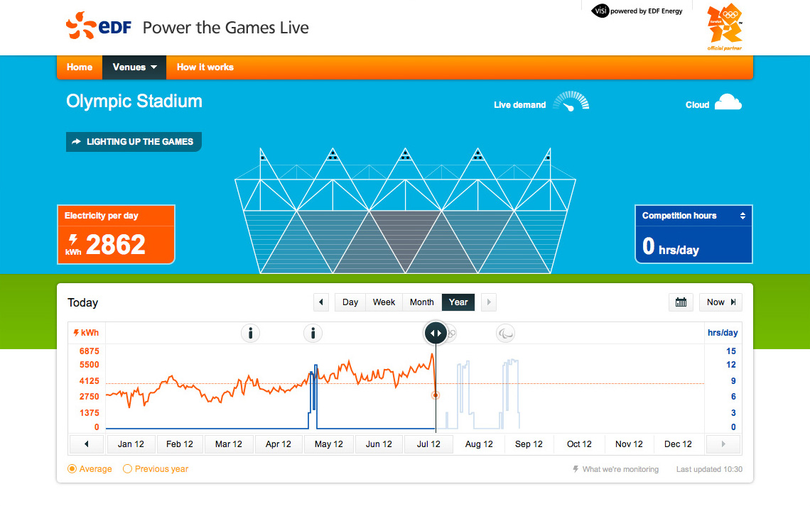 Realtime energy at the Olympic Stadium
