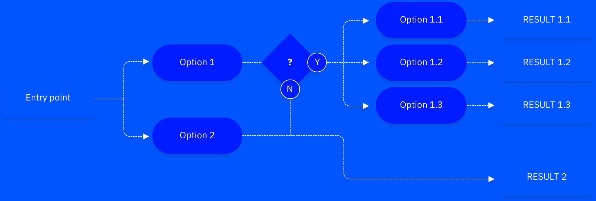 Example Task Flow