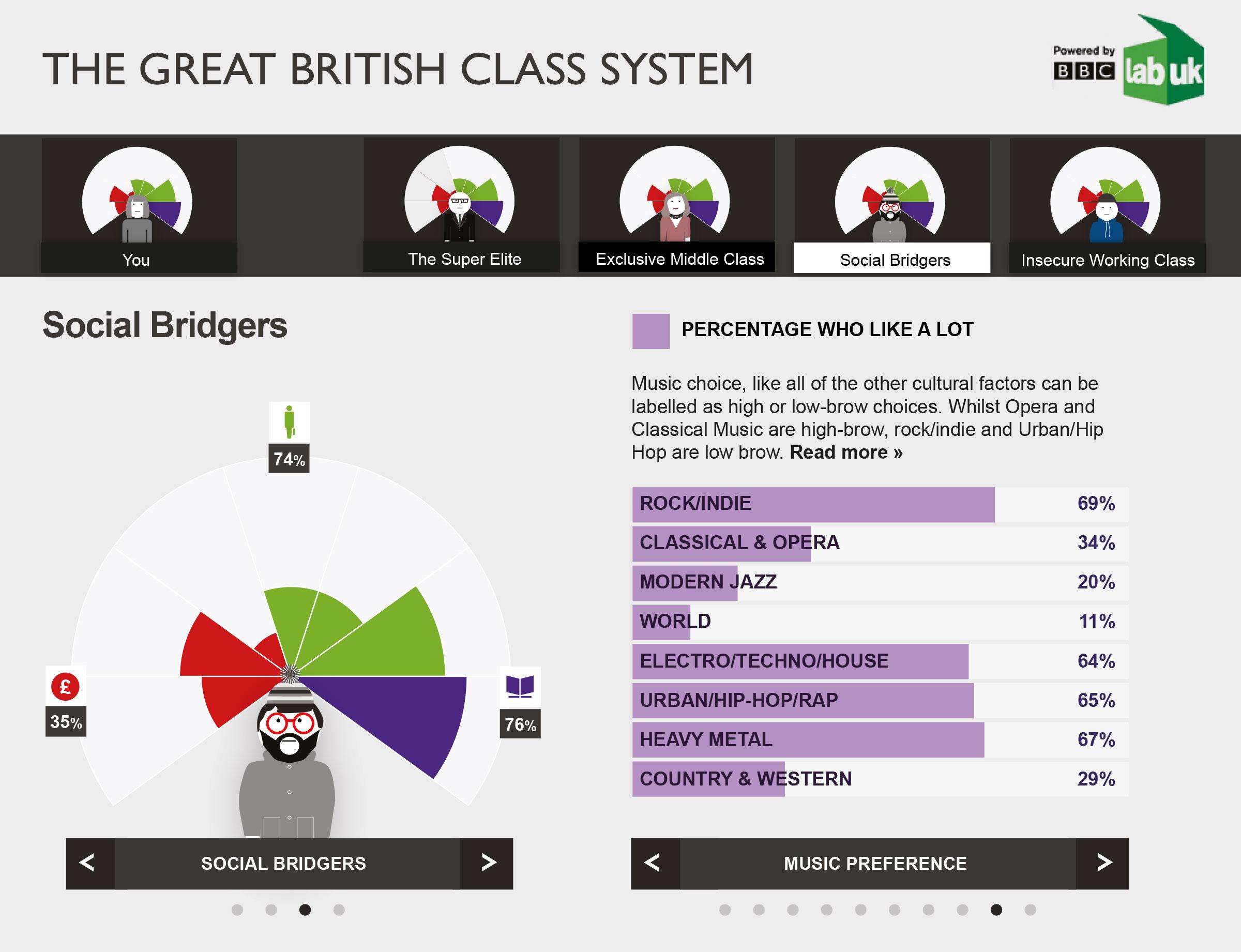 BBC Prototype
