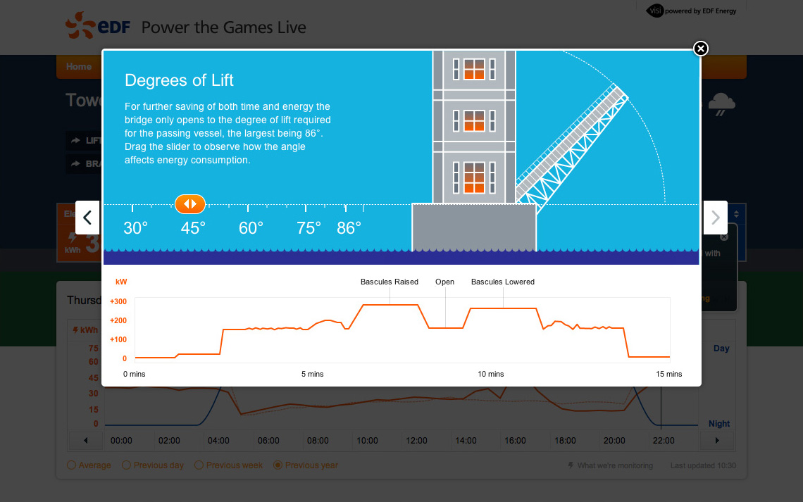 Realtime energy at Tower Bridge