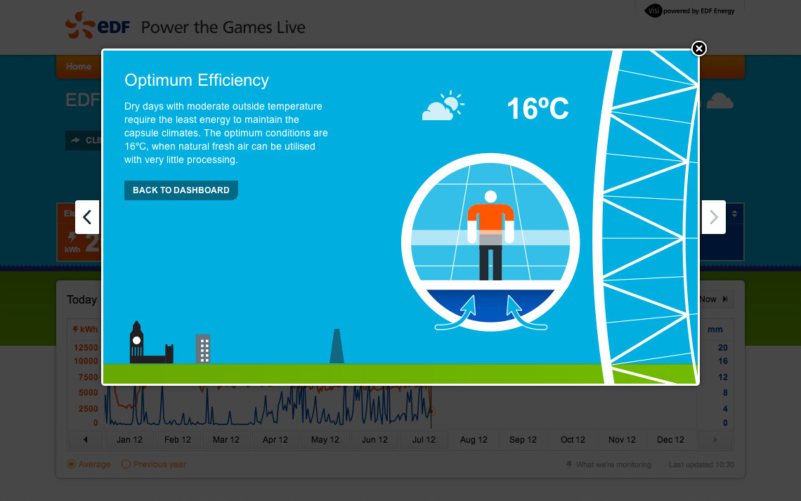 Realtime energy at the London Eye