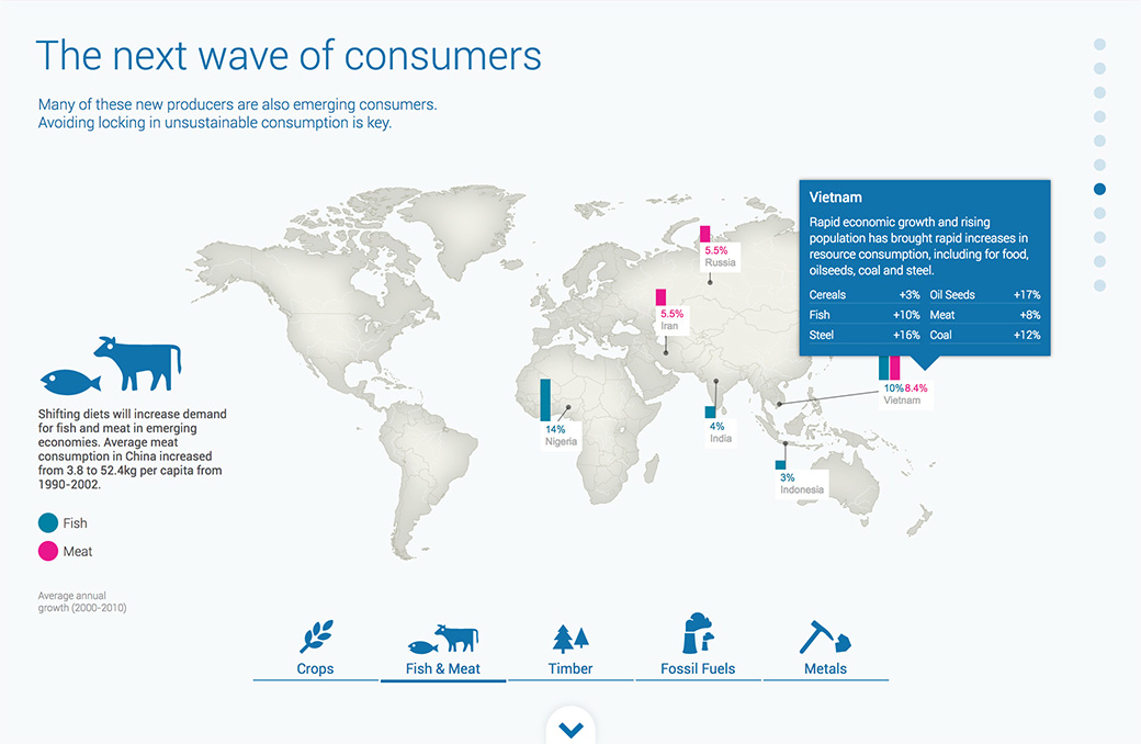 Data visualisation: Emerging consumers of global resources