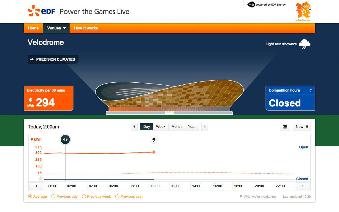 Realtime energy at the Olympic Velodrome